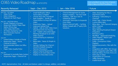 Office 365 Roadmap by Office 365 Roadmap