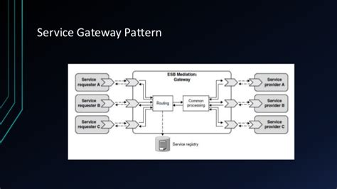 gateway pattern in java introduction to enterprise service bus