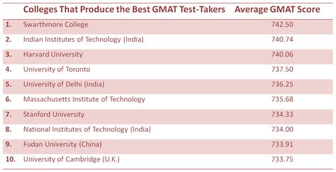 Mba Programs By Gmat Average Score by Business School Admissions Mba Admission