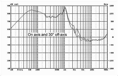 hivi sp hivi sp10 haut parleur subwoofer longue excursion 10