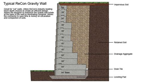 Gravity Retaining Wall Design Spreadsheet by Retaining Wall Design Spreadsheet Home Design