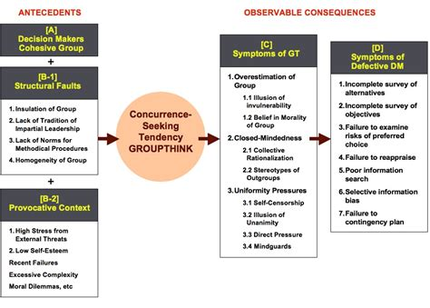 what are some exles of groupthink activities