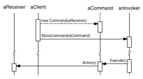 command pattern with abstract class command pattern