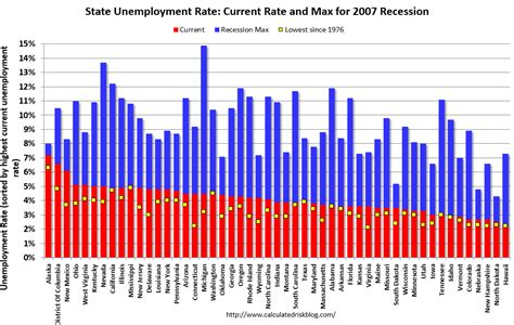 alabama unemployment benefits maximum calculated risk bls unemployment rates lower in 12