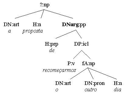 verb valency pattern visl portuguese syntax