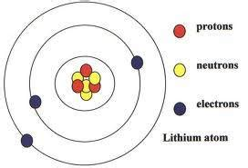 How Much Protons Does Chlorine How To Build A 3d Model Of Lithium Atom Blurtit