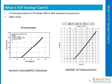 tvs diode testing tvs diode behavior 28 images protection of systems from surges and transients protecting