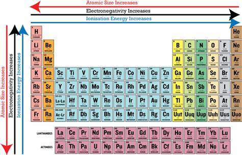 pattern ionization energy periodic trends in electronegativity ck 12 foundation