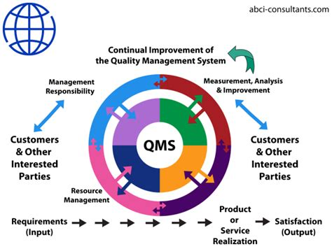 ISO 9001 Certification   ISO 9001 Requirements