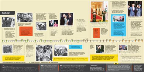 biography barack obama timeline indo us ties re engaging democracies livemint