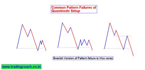 trading pattern failures how to trade nifty with price action trading strategy