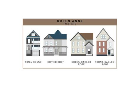 home design evolution chart the fascinating evolution of american houses