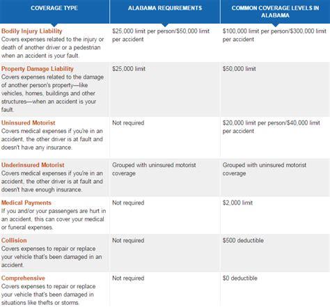 Cheap Car Insurance List by Car Insurance Cheap Auto Insurance In Alabama Top 10