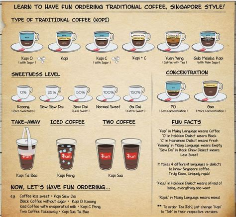 Ordering Coffee And Tea In Singapore tehbing kopisiewdai how to order coffee in singapore like