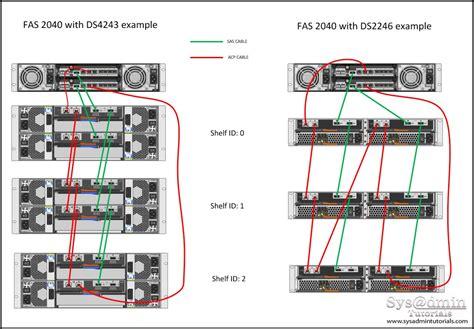 Ds4243 Disk Shelf Specs by Image Gallery Netapp Shelf
