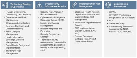 information technology security protiviti australia