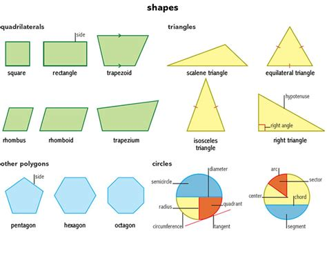 the geometry of type shape 1 noun definition pictures pronunciation and usage notes oxford advanced american
