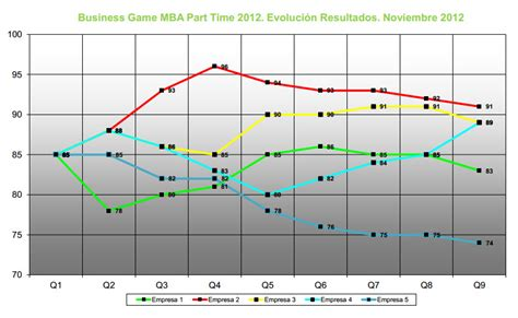Mba Part Time Rankings 2012 by Ranking De Empresas Business Mba Part Time 2012