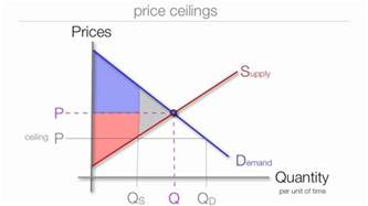 the impact price floors and ceilings on consumer surplus
