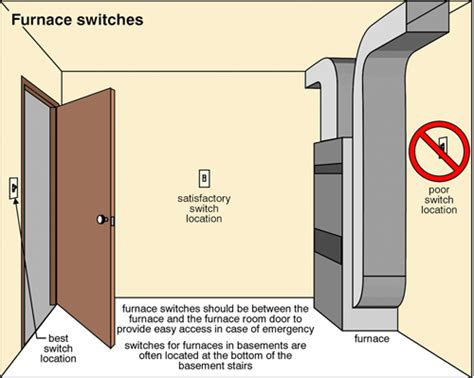 Bathroom Outlet Locations Identifying Poorly Located Outlets And Switches The Ashi