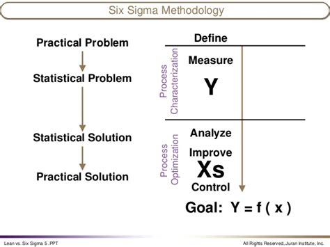 prince2 or lean six sigma which certification to go for invensis