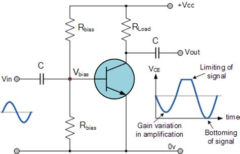transistor in lifier lifier distortion in transistor lifiers