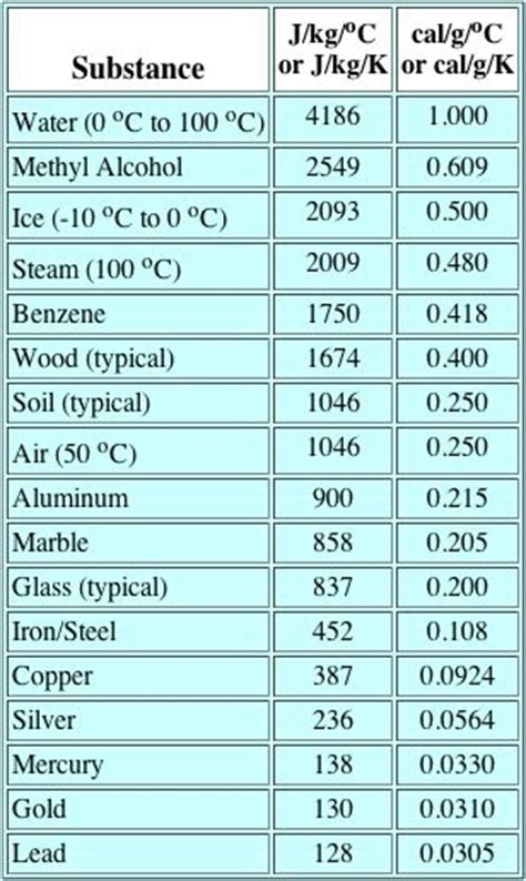 Table Of Specific Heats by How Do The Specific Heats Of Metals Compare With Water
