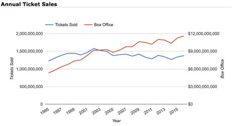 movie box office sales 2016 movie theater popcorn index