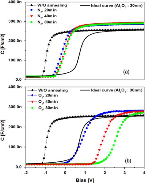 capacitor annealing effect effect of oxygen species on the positive flat band voltage shift in al2o3 gan metal insulator