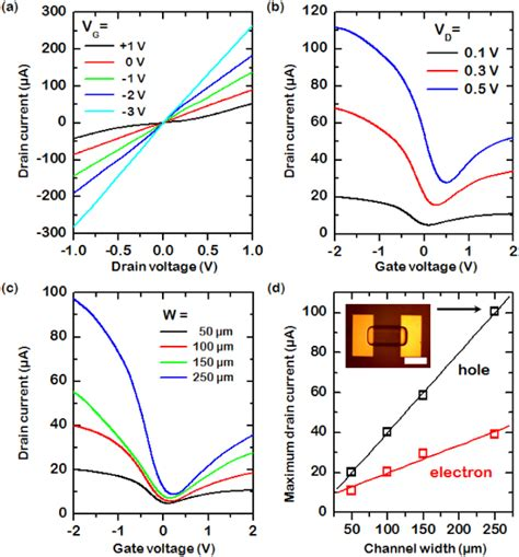 electron transistor graphene 28 images field effect transistors and photodetectors based on