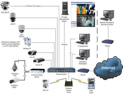 the different types of cctv cameras bigbrotherallsecurity