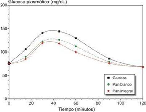 tabella glicemica degli alimenti qu 233 es el 237 ndice gluc 233 mico qu 233 es el 237 ndice glic 233 mico