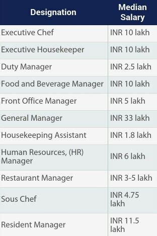 Mba Hr Salary In India Per Month by What Is The Average Salary That A Hotel Manager Gets In