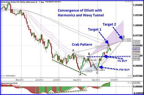 pattern projection trading elliot wave ultimate the trading tigers