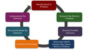 design engineer basics the design processes engineering design thinking