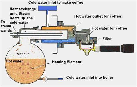 How does an espresso coffee machine work?
