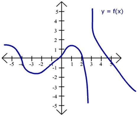 what is the purpose of sketching how to sketch the derivative gra