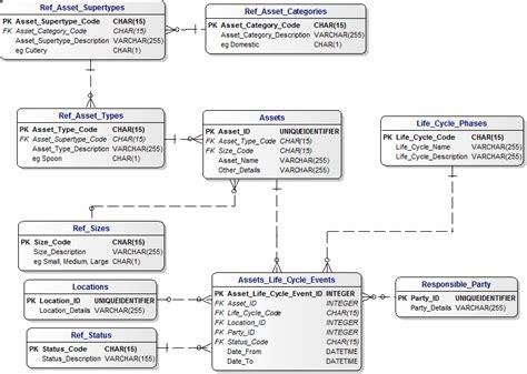 data model for asset management