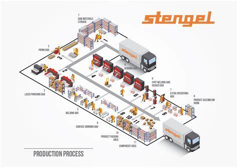 Car Design Software kompanijos stengel veiklos schema iliustracijos lt