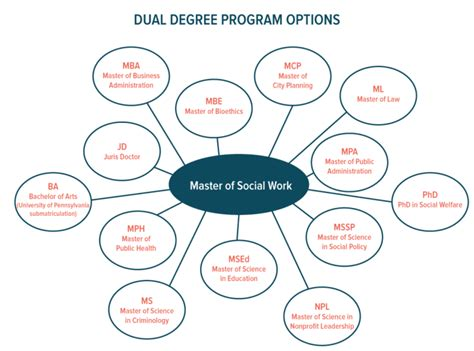 Dual Degrees Msw Mba Upenn by Master Of Social Work Msw School Of Social Policy