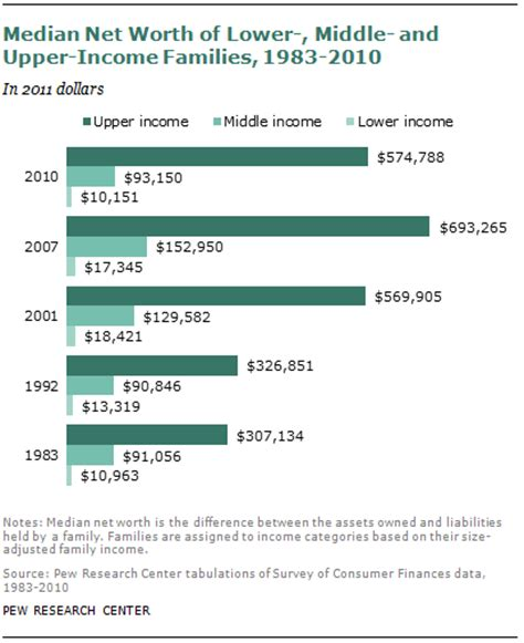 average net worth upper middle class the lost decade of the middle class pew research center