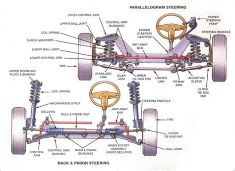 car suspension parts names vehicle steering suspension diagrams sun auto service