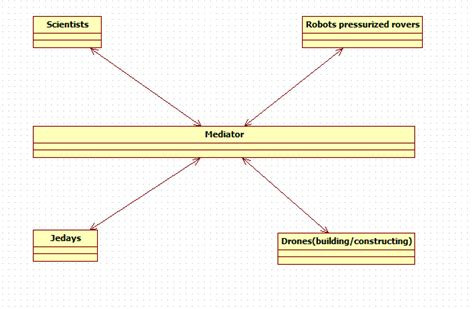ui mediator pattern implementation it this a good implementation of mediator design pattern