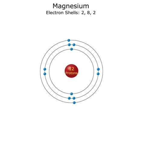 picture suggestion for electron diagram magnesium atom related keywords suggestions magnesium