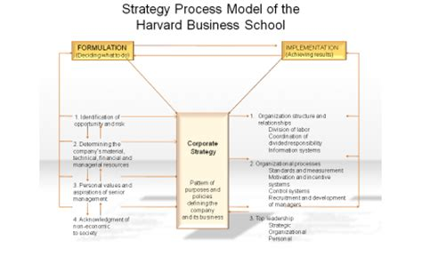 strategy process model of the harvard business school