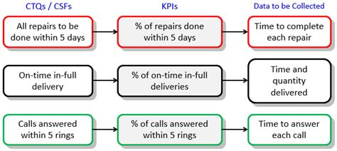 Key Performance Indicators Kpis Continuous Improvement Toolkit On Time Delivery Kpi Template