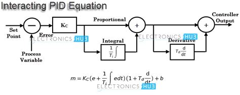 design effect equation pid controller working and tuning methods