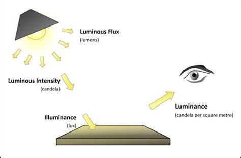 candela measurement 아두이노 강좌 아두이노 휘도센서 휘도측정센서 밝기센서 사용하기 grove luminance