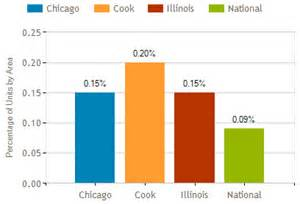 chicago foreclosure trends for january 2015 | chicago city