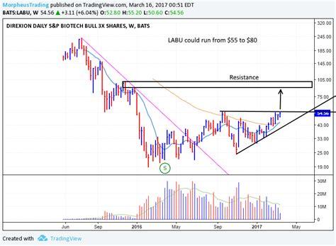 swing trade etf 3 biotech etfs for swing trade breakout entry now